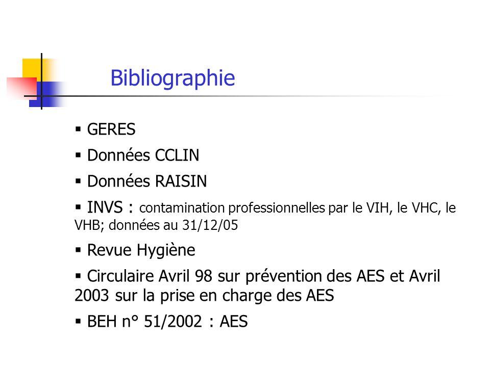 Bibliographie GERES Données CCLIN Données RAISIN INVS : contamination professionnelles par le VIH, le VHC, le VHB; données au 31/12/05 Revue Hygiène C