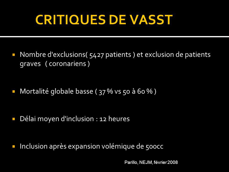 CRITIQUES DE VASST Nombre d exclusions( 5427 patients ) et exclusion de patients graves ( coronariens ) Mortalité globale basse ( 37 % vs 50 à 60 % ) Délai moyen d inclusion : 12 heures Inclusion après expansion volémique de 500cc Parillo, NEJM, février 2008