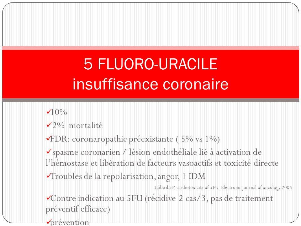 10% 2% mortalité FDR: coronaropathie préexistante ( 5% vs 1%) spasme coronarien / lésion endothéliale lié à activation de lhémostase et libération de