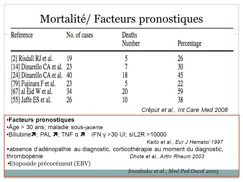 Mortalité/ Facteurs pronostiques Facteurs pronostiques Âge > 30 ans; maladie sous- jacente Biliubine ; PAL ; TNF α IFN γ >30 UI; sIL2R >10000 Kaito et