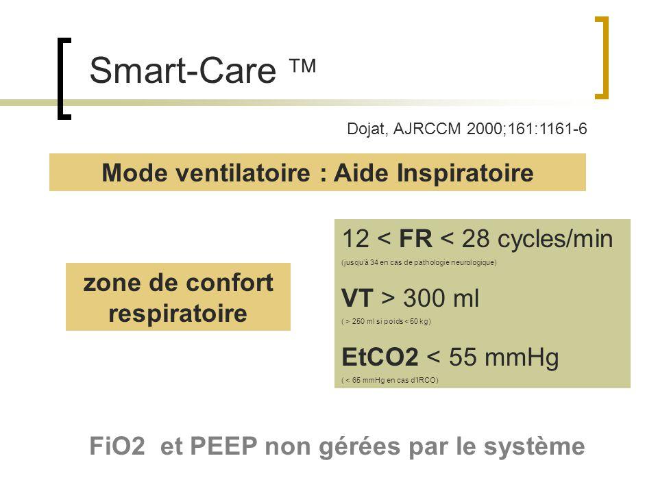 Smart-Care en pratique Caractéristiques du patient Poids BPCO .