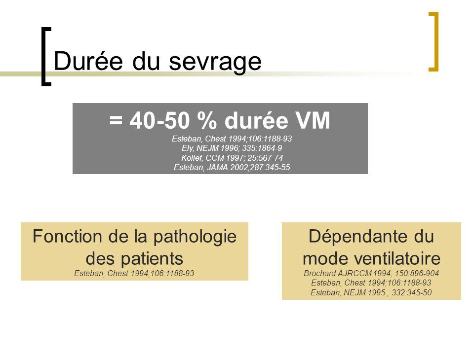 Durée du sevrage Fonction de la pathologie des patients Esteban, Chest 1994;106:1188-93 Dépendante du mode ventilatoire Brochard AJRCCM 1994; 150:896-