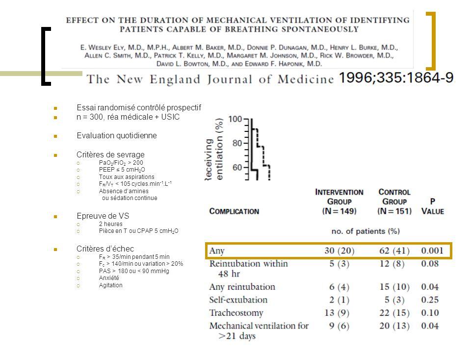 Les protocoles de sevrage diminuent la durée de VM En réanimation Ely, NEJM 1996 Kollef, CMM 1997 Henneman, CMM 2001 Chez les patients médicaux Marelich, Chest 2000 Tonnelier, Crit Care 2005 Chez les BPCO Vitacca, AJRCCM 2001
