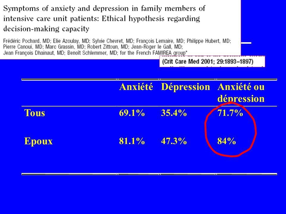 Anxiété et dépression: échelle HAD u Anxiété : 7 questions tendu ou énervé, sensations de peur, panique, souci, bougeotte, estomac noué, non décontracté.