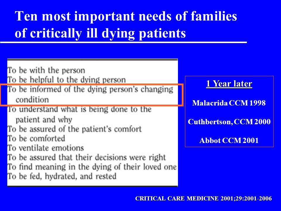 u Les familles des patients qui décèdent –Pas de différence en termes de »compréhension »satisfaction »symptômes d anxiété –Plus de symptômes dépressifs u L information des familles des patients en fin de vie commence dès l entrée en réanimation