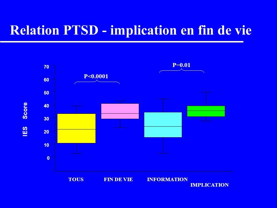 Relation PTSD - qualité de linformation 0 10 20 30 40 50 60 70 80 IES Score TOUSMANQUE DE TEMPSMANQUE DE CLARTE BESOIN DE PLUS D INFO P=0.0002 P=0.001 P<0.0001