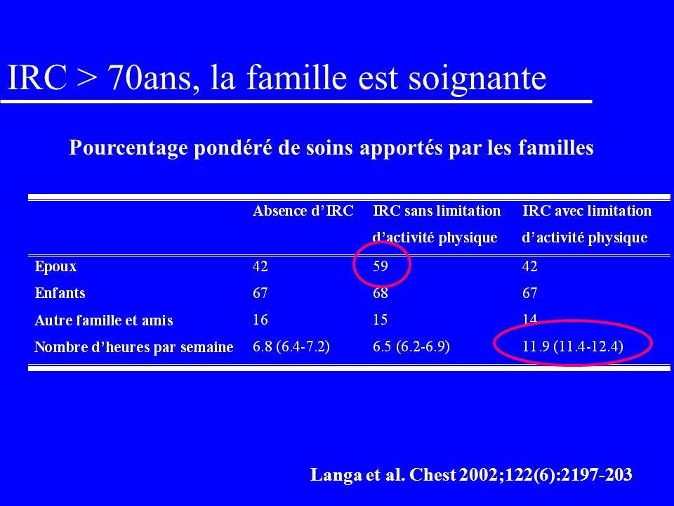 IRC: durée de vie ou qualité de vie? Impact de la dyspnée sur la qualité de vie Almagro et al. Chest 2002 May;121(5):1441-8 Ferreira Chest 2003;123:13