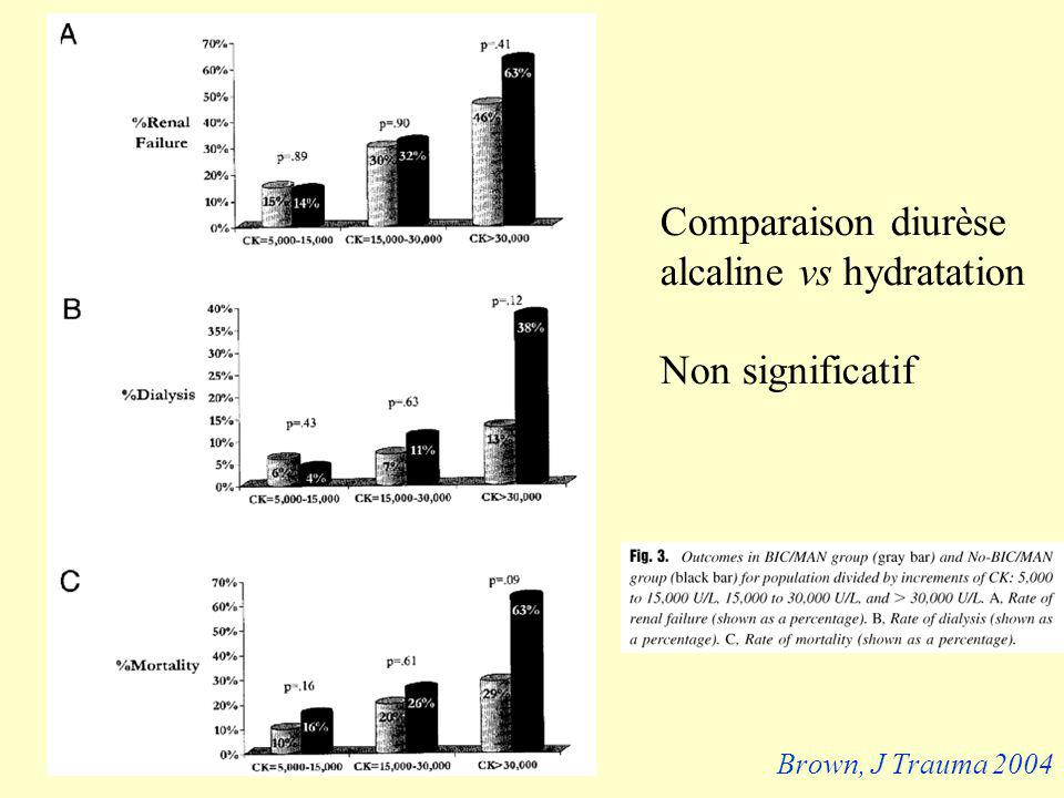 Comparaison diurèse alcaline vs hydratation Non significatif Brown, J Trauma 2004