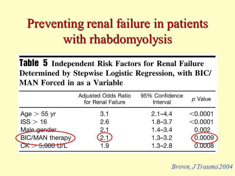 Preventing renal failure in patients with rhabdomyolysis Brown, J Trauma 2004