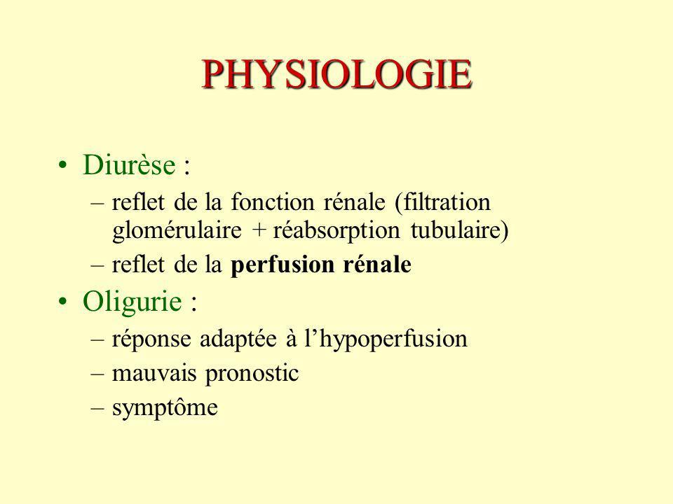 PHYSIOLOGIE Diurèse : –reflet de la fonction rénale (filtration glomérulaire + réabsorption tubulaire) –reflet de la perfusion rénale Oligurie : –réponse adaptée à lhypoperfusion –mauvais pronostic –symptôme