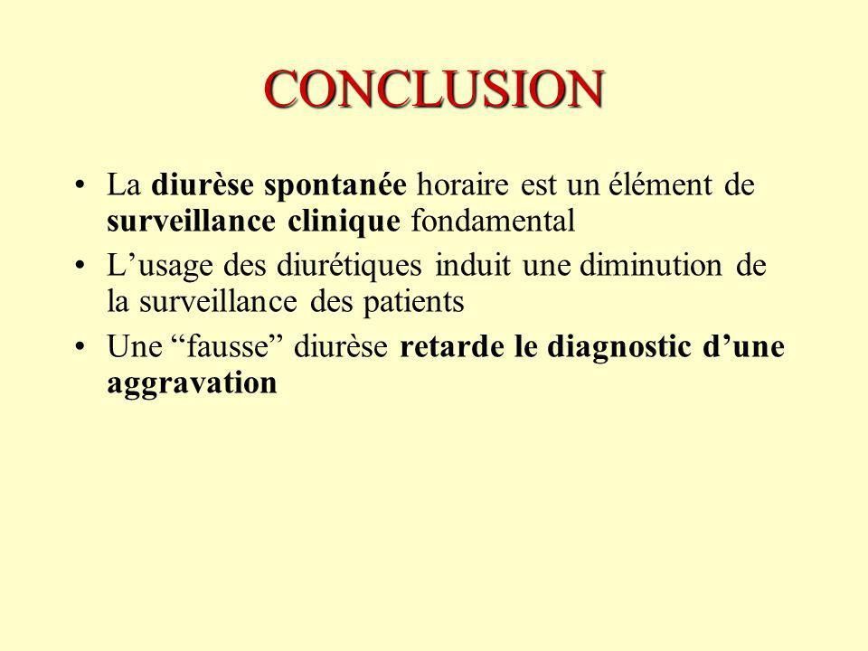 CONCLUSION La diurèse spontanée horaire est un élément de surveillance clinique fondamental Lusage des diurétiques induit une diminution de la surveillance des patients Une fausse diurèse retarde le diagnostic dune aggravation