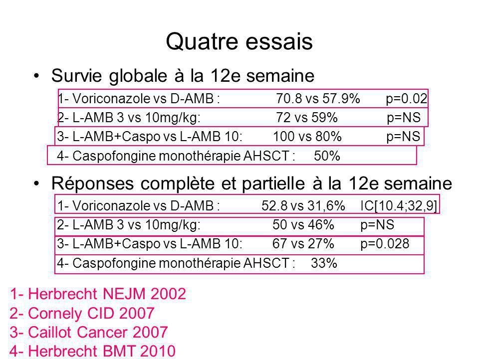 Quatre essais Survie globale à la 12e semaine 1- Voriconazole vs D-AMB : 70.8 vs 57.9% p=0.02 2- L-AMB 3 vs 10mg/kg: 72 vs 59% p=NS 3- L-AMB+Caspo vs