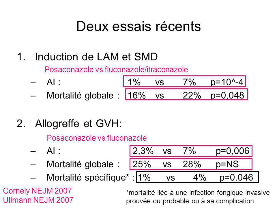 Deux essais récents 1.Induction de LAM et SMD Posaconazole vs fluconazole/itraconazole –AI :1%vs7% p=10^-4 –Mortalité globale :16%vs22%p=0,048 2.Allog