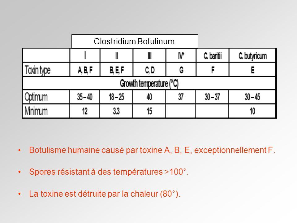 Botulisme humaine causé par toxine A, B, E, exceptionnellement F.