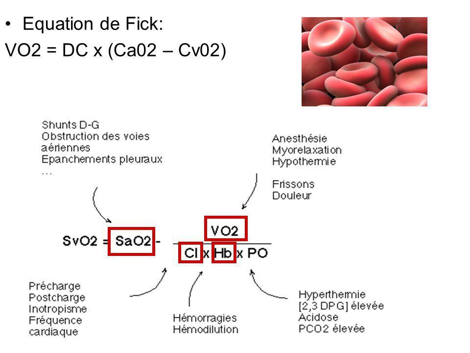 Equation de Fick: VO2 = DC x (Ca02 – Cv02)