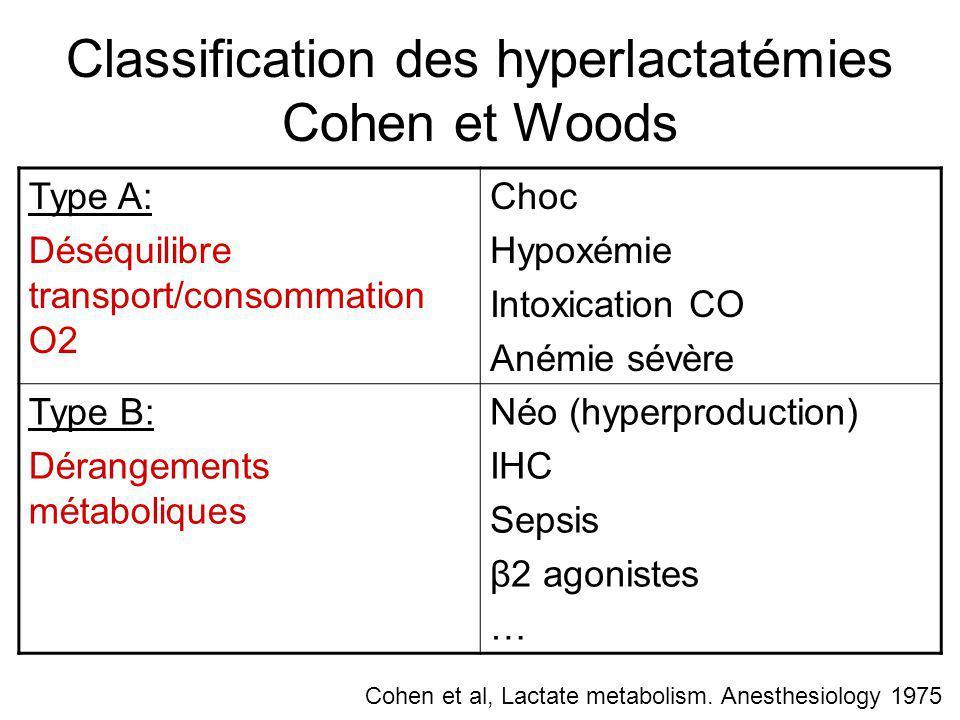 Classification des hyperlactatémies Cohen et Woods Type A: Déséquilibre transport/consommation O2 Choc Hypoxémie Intoxication CO Anémie sévère Type B:
