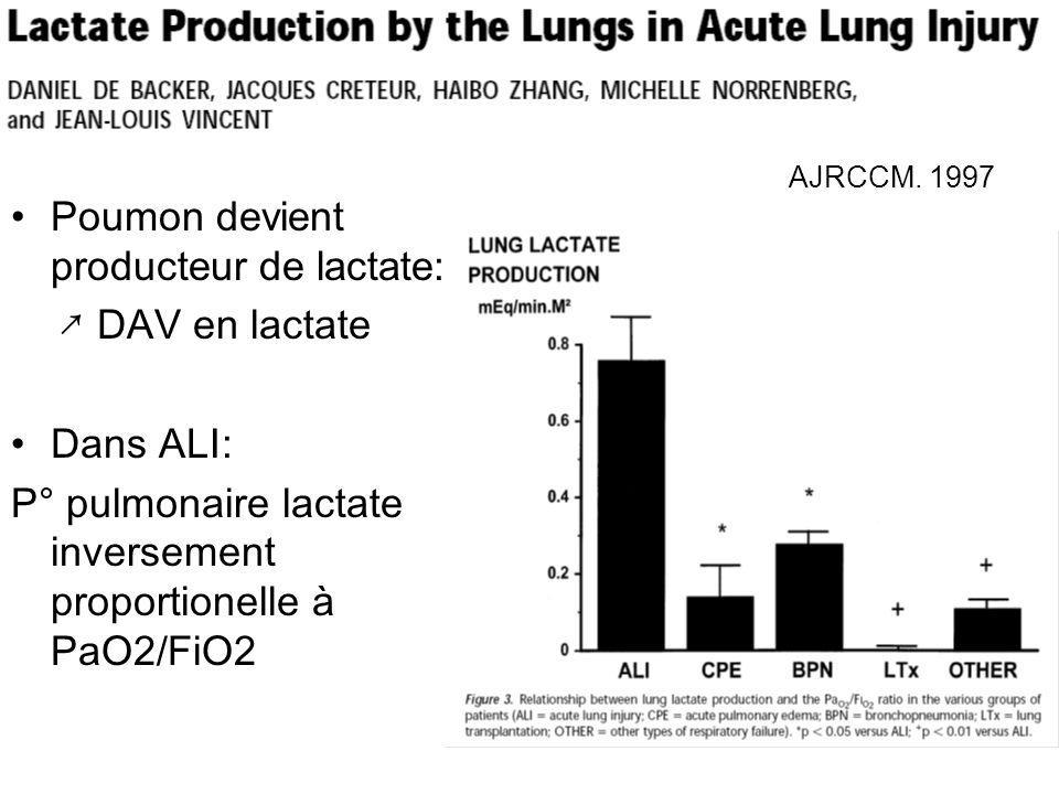 AJRCCM. 1997 Poumon devient producteur de lactate: DAV en lactate Dans ALI: P° pulmonaire lactate inversement proportionelle à PaO2/FiO2