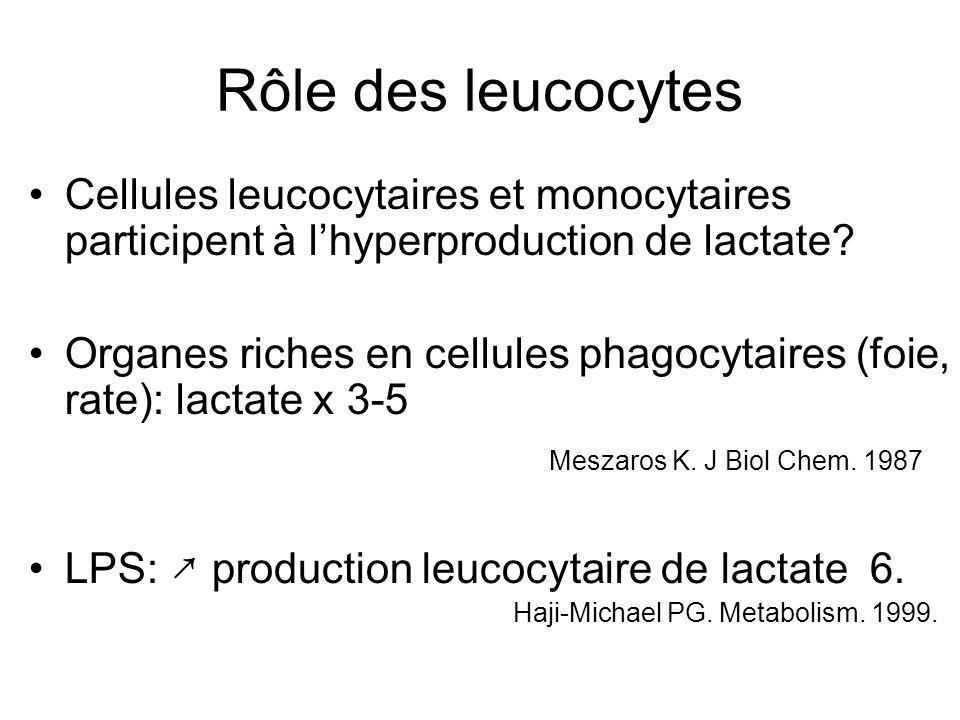 Rôle des leucocytes Cellules leucocytaires et monocytaires participent à lhyperproduction de lactate? Organes riches en cellules phagocytaires (foie,