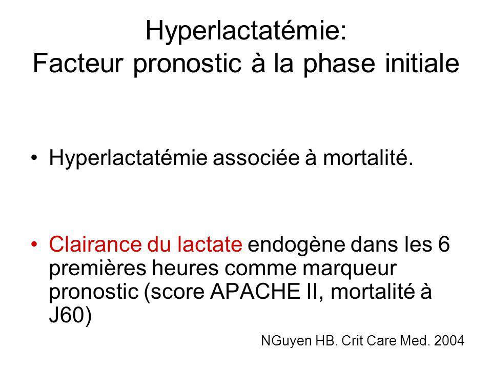 Hyperlactatémie: Facteur pronostic à la phase initiale Hyperlactatémie associée à mortalité. Clairance du lactate endogène dans les 6 premières heures