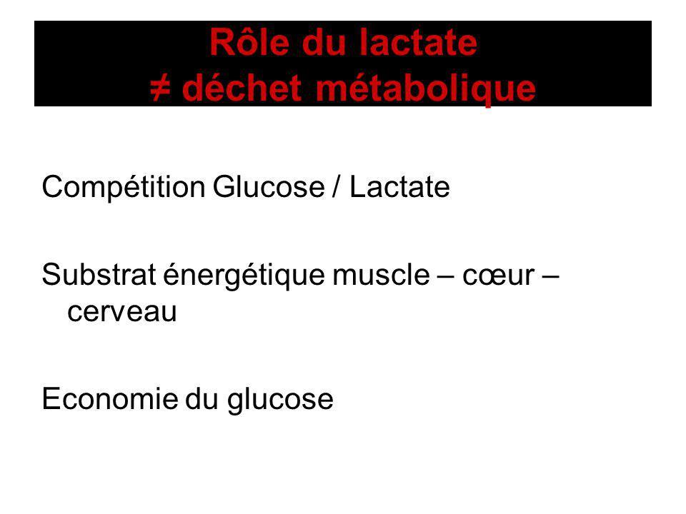 Rôle du lactate déchet métabolique Compétition Glucose / Lactate Substrat énergétique muscle – cœur – cerveau Economie du glucose