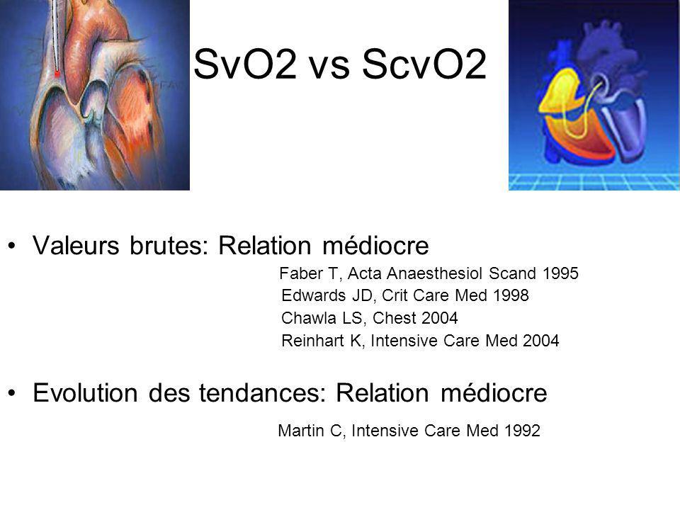 SvO2 vs ScvO2 Valeurs brutes: Relation médiocre Faber T, Acta Anaesthesiol Scand 1995 Edwards JD, Crit Care Med 1998 Chawla LS, Chest 2004 Reinhart K,
