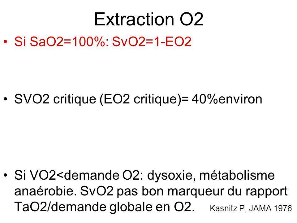 Extraction O2 Si SaO2=100%: SvO2=1-EO2 SVO2 critique (EO2 critique)= 40%environ Si VO2<demande O2: dysoxie, métabolisme anaérobie. SvO2 pas bon marque