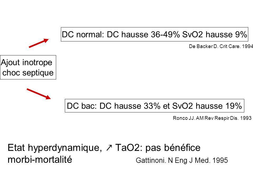 DC bac: DC hausse 33% et SvO2 hausse 19% DC normal: DC hausse 36-49% SvO2 hausse 9% Ajout inotrope choc septique Ronco JJ. AM Rev Respir Dis. 1993 De