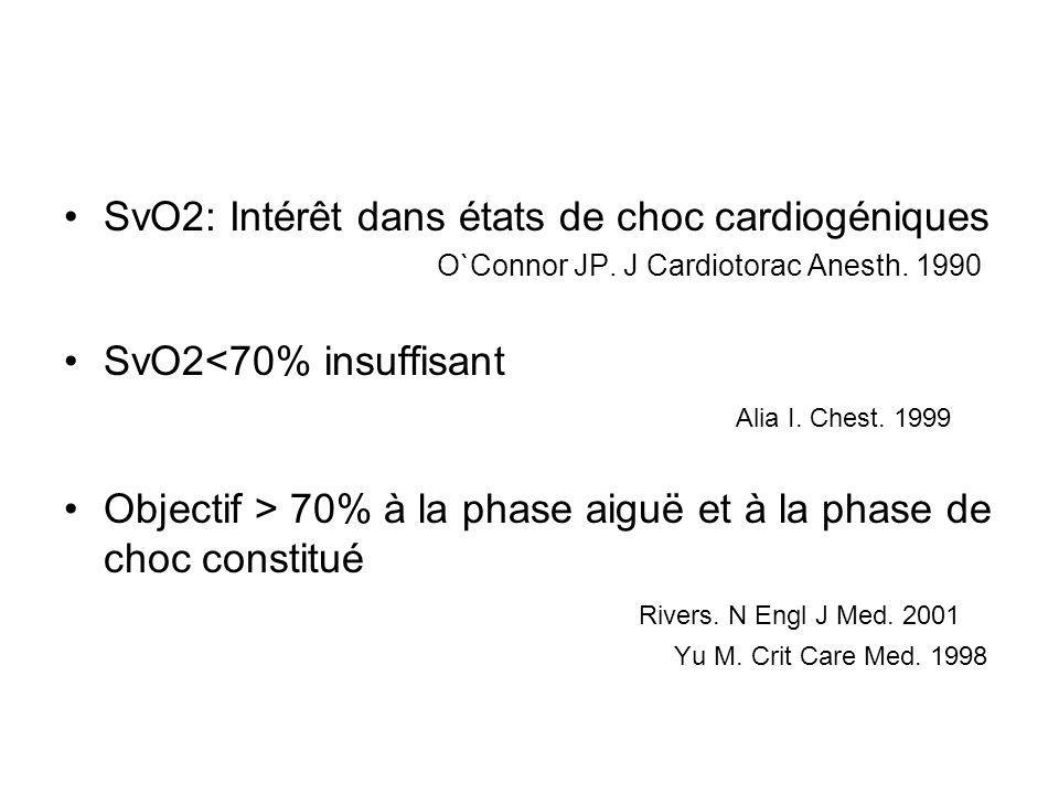 SvO2: Intérêt dans états de choc cardiogéniques O`Connor JP. J Cardiotorac Anesth. 1990 SvO2<70% insuffisant Alia I. Chest. 1999 Objectif > 70% à la p