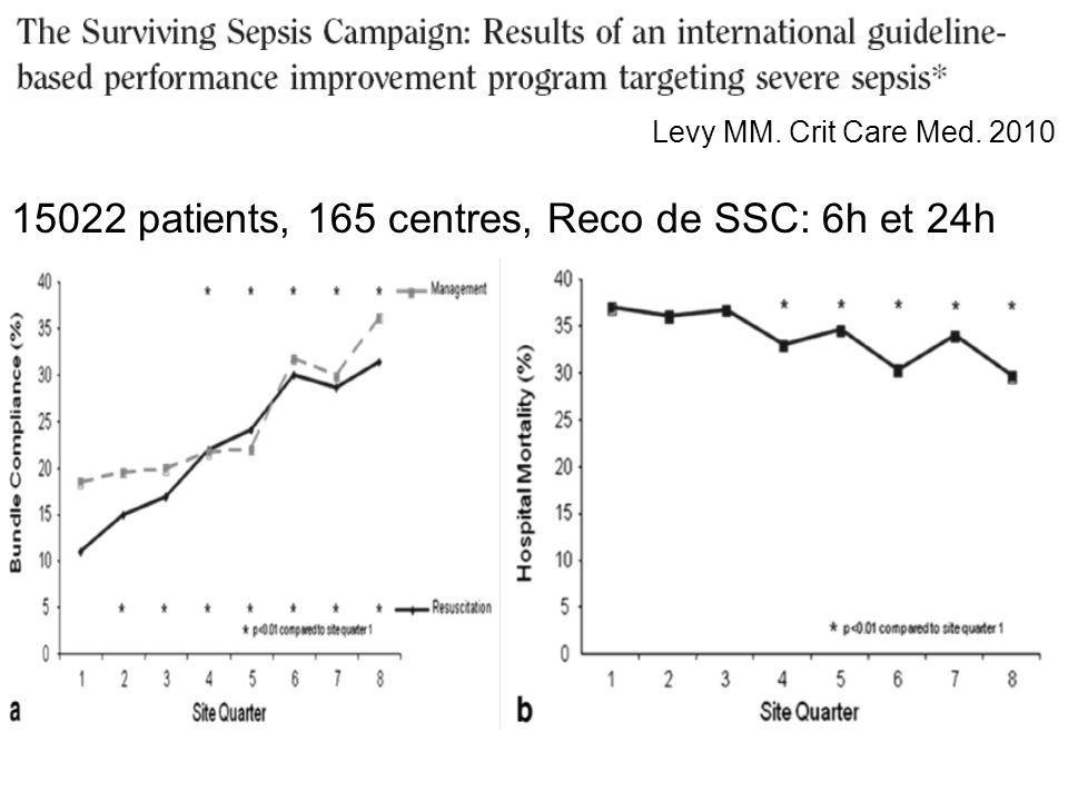 Levy MM. Crit Care Med. 2010 15022 patients, 165 centres, Reco de SSC: 6h et 24h