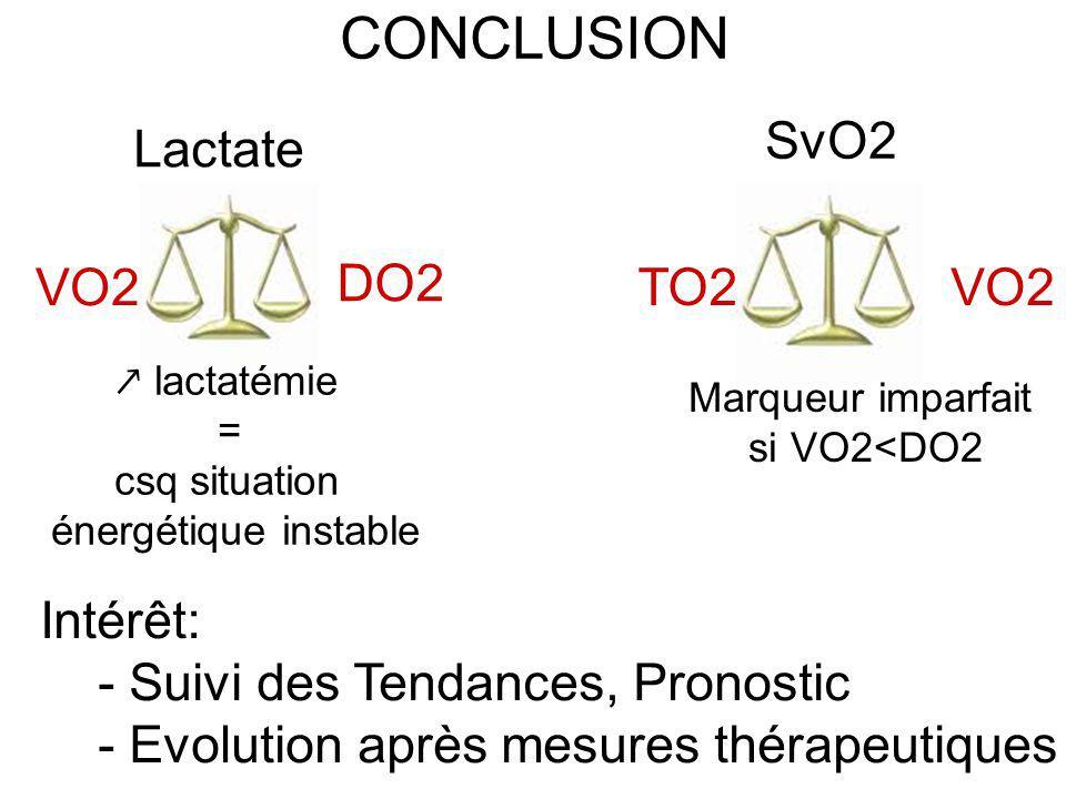 CONCLUSION SvO2 Lactate TO2 VO2 DO2 Marqueur imparfait si VO2<DO2 lactatémie = csq situation énergétique instable Intérêt: - Suivi des Tendances, Pron