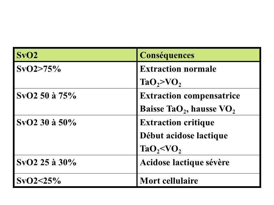 SvO2Conséquences SvO2>75%Extraction normale TaO 2 >VO 2 SvO2 50 à 75%Extraction compensatrice Baisse TaO 2, hausse VO 2 SvO2 30 à 50%Extraction critiq