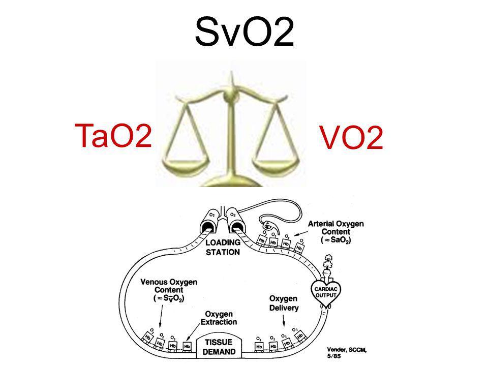 SvO2 et oxygénation régionale Débit sang et EO2 varie selon organe Sepsis: perturbation débit sang entre organes et au sein dun même organe SvO2 normale et Sat O2 dans VSH De Backer D.