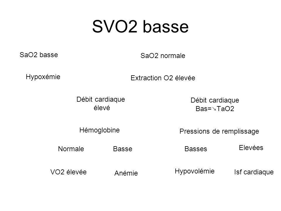 SVO2 basse SaO2 basse Hypoxémie Débit cardiaque élevé Hémoglobine SaO2 normale Extraction O2 élevée Débit cardiaque Bas= TaO2 Basse Pressions de rempl