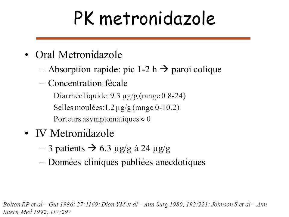 PK metronidazole Oral Metronidazole –Absorption rapide: pic 1-2 h paroi colique –Concentration fécale Diarrhée liquide: 9.3 µg/g (range 0.8-24) Selles