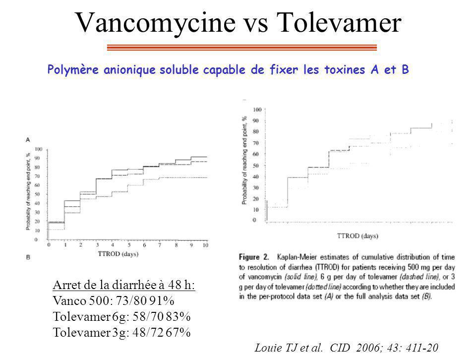 Vancomycine vs Tolevamer Louie TJ et al. CID 2006; 43: 411-20 Polymère anionique soluble capable de fixer les toxines A et B Arret de la diarrhée à 48