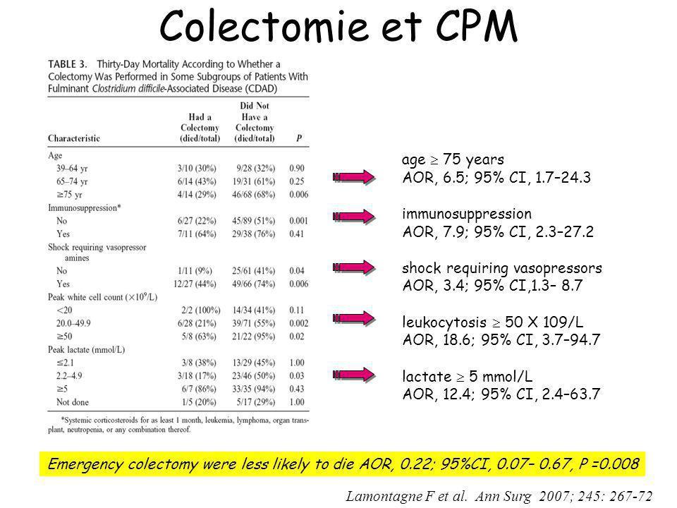 Colectomie et CPM Lamontagne F et al. Ann Surg 2007; 245: 267-72 age 75 years AOR, 6.5; 95% CI, 1.7–24.3 immunosuppression AOR, 7.9; 95% CI, 2.3–27.2