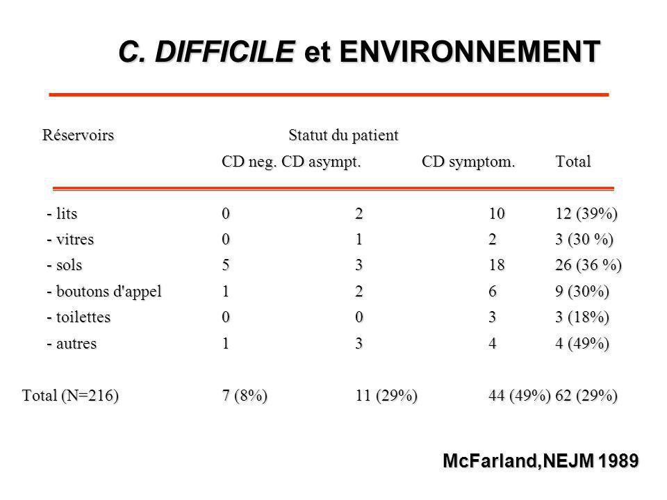 RéservoirsStatut du patient RéservoirsStatut du patient CD neg. CD asympt.CD symptom.Total - lits021012 (39%) - vitres0123 (30 %) - sols531826 (36 %)