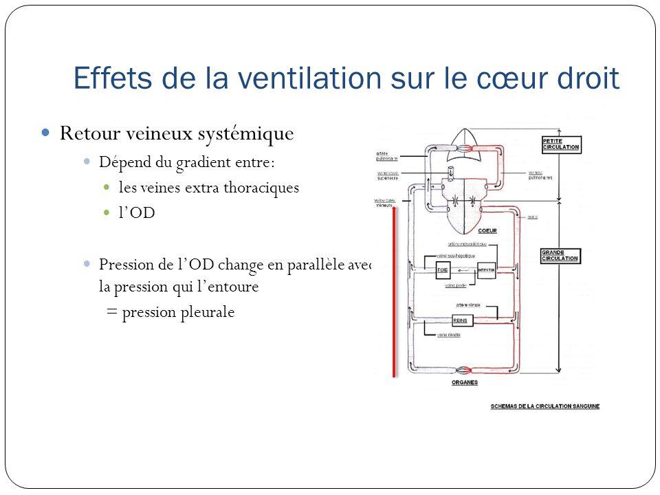 Effets de la ventilation sur le cœur droit Retour veineux systémique Dépend du gradient entre: les veines extra thoraciques lOD Pression de lOD change en parallèle avec la pression qui lentoure = pression pleurale