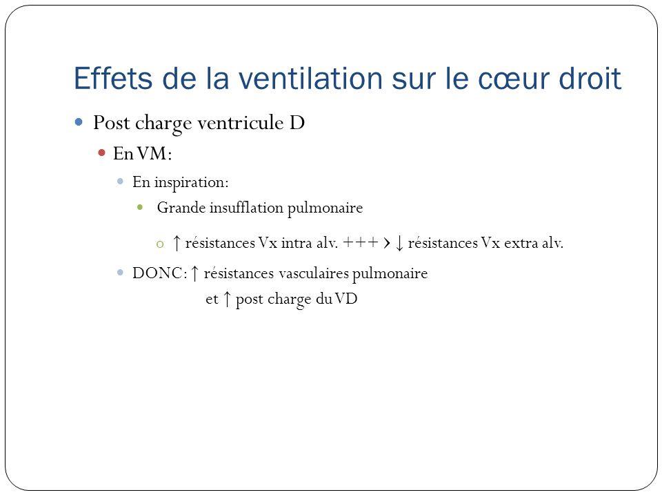 Effets de la ventilation sur le cœur droit Post charge ventricule D En VM: En inspiration: Grande insufflation pulmonaire o résistances Vx intra alv.