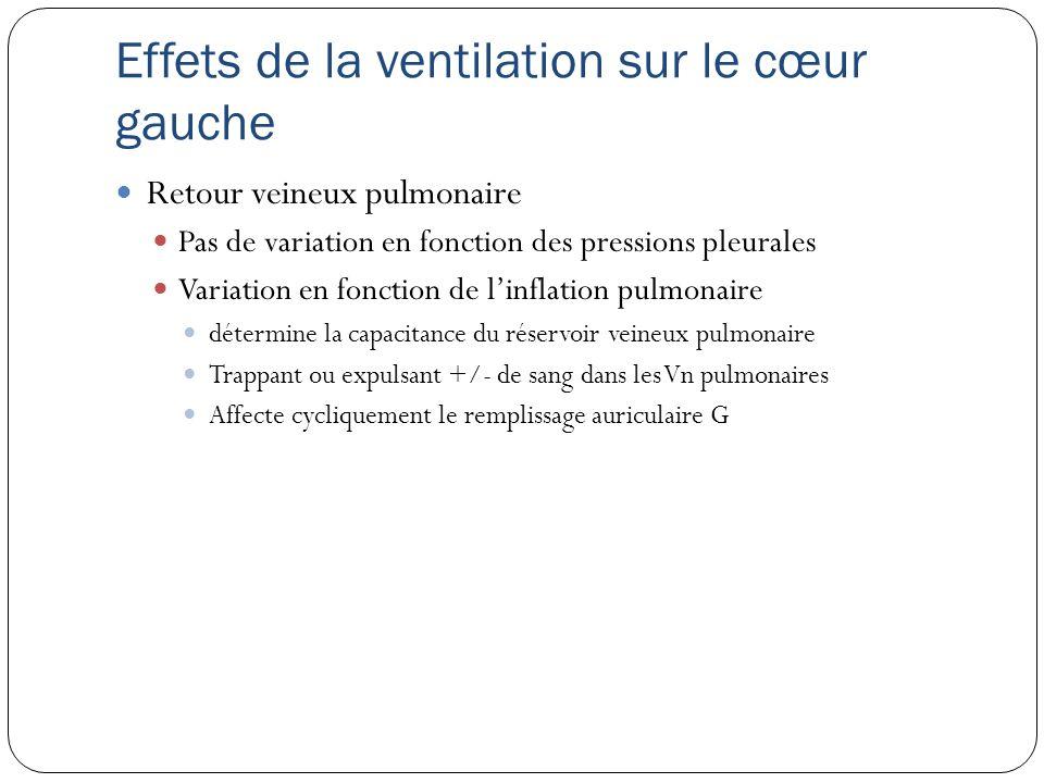 Effets de la ventilation sur le cœur gauche Retour veineux pulmonaire Pas de variation en fonction des pressions pleurales Variation en fonction de linflation pulmonaire détermine la capacitance du réservoir veineux pulmonaire Trappant ou expulsant +/- de sang dans les Vn pulmonaires Affecte cycliquement le remplissage auriculaire G