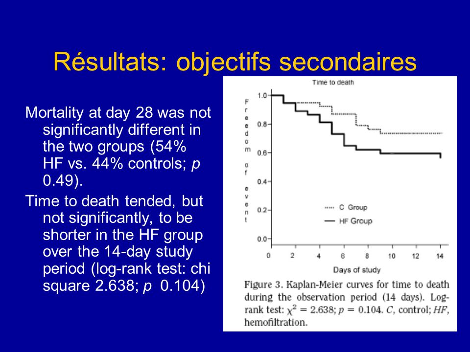Résultats: objectifs secondaires Mortality at day 28 was not significantly different in the two groups (54% HF vs. 44% controls; p 0.49). Time to deat