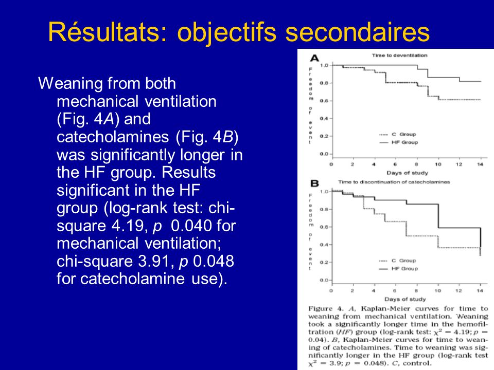 Résultats: objectifs secondaires Weaning from both mechanical ventilation (Fig.