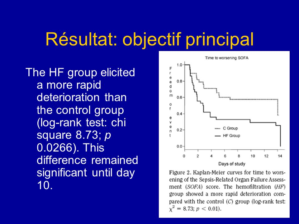 Résultats: objectifs secondaires Mortality at day 28 was not significantly different in the two groups (54% HF vs.