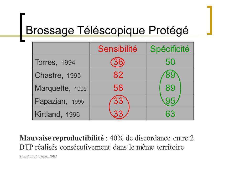 Brossage Téléscopique Protégé SensibilitéSpécificité Torres, 1994 3650 Chastre, 1995 8289 Marquette, 1995 5889 Papazian, 1995 3395 Kirtland, 1996 3363