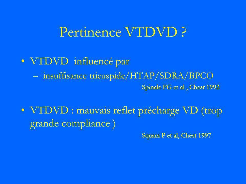 Pertinence VTDVD ? VTDVD influencé par – insuffisance tricuspide/HTAP/SDRA/BPCO Spinale FG et al, Chest 1992 VTDVD : mauvais reflet précharge VD (trop