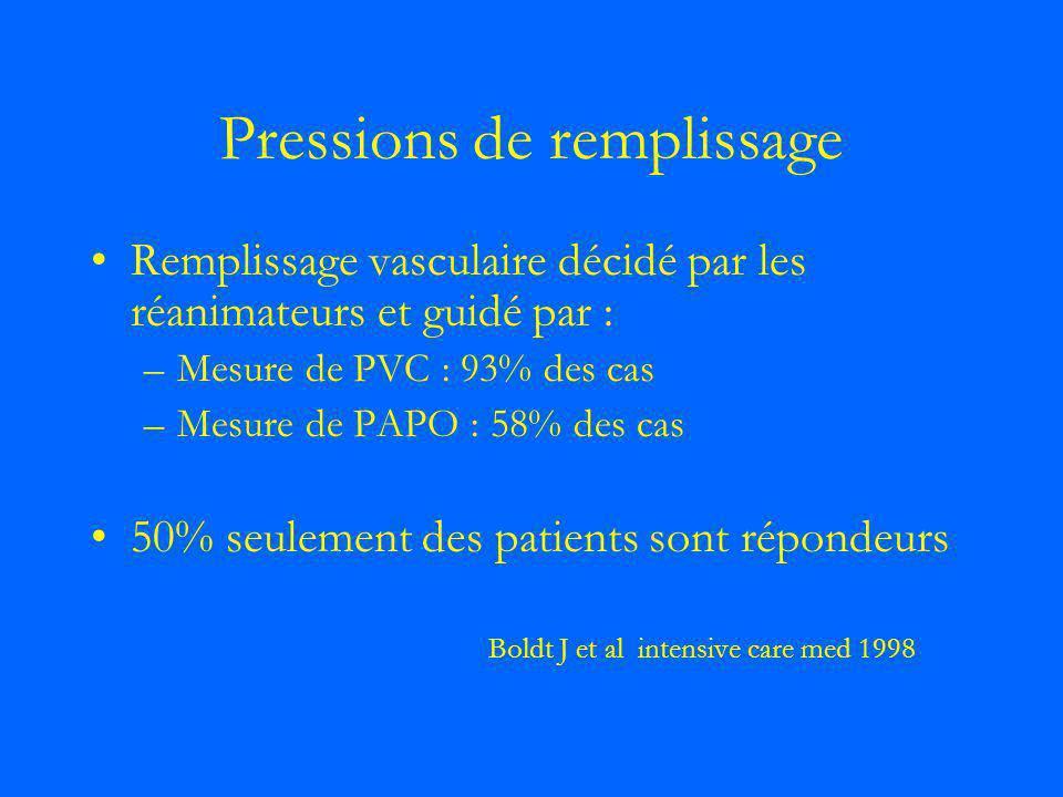 Pressions de remplissage Remplissage vasculaire décidé par les réanimateurs et guidé par : –Mesure de PVC : 93% des cas –Mesure de PAPO : 58% des cas
