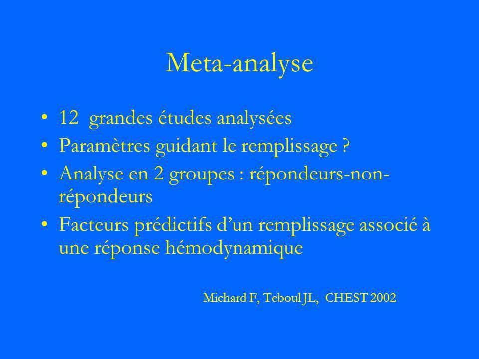 Meta-analyse 12 grandes études analysées Paramètres guidant le remplissage ? Analyse en 2 groupes : répondeurs-non- répondeurs Facteurs prédictifs dun