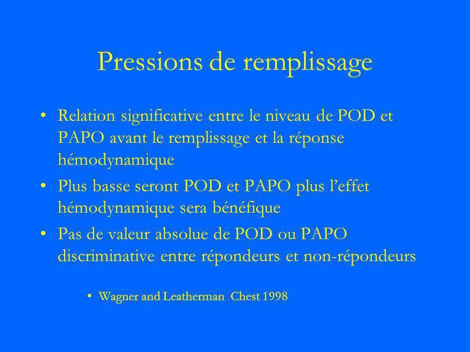 Pressions de remplissage Relation significative entre le niveau de POD et PAPO avant le remplissage et la réponse hémodynamique Plus basse seront POD