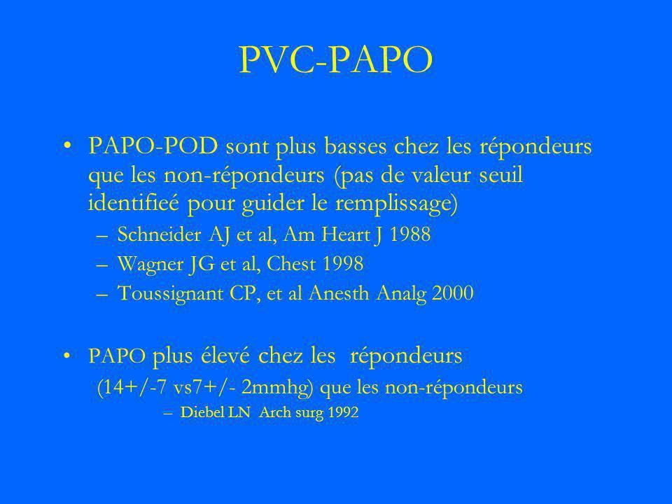 PVC-PAPO PAPO-POD sont plus basses chez les répondeurs que les non-répondeurs (pas de valeur seuil identifieé pour guider le remplissage) –Schneider A