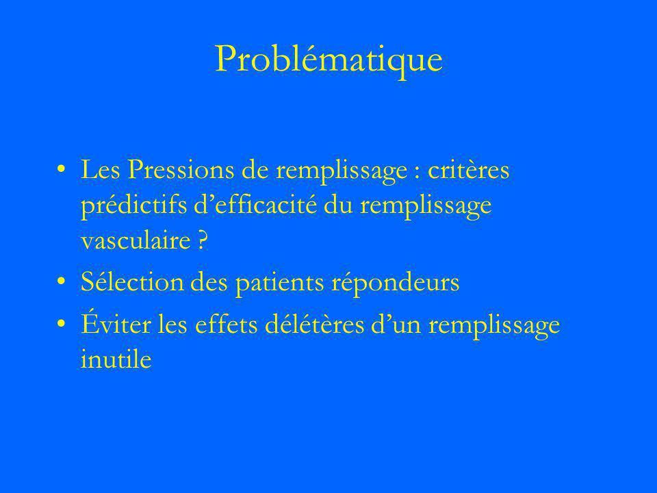 Problématique Les Pressions de remplissage : critères prédictifs defficacité du remplissage vasculaire ? Sélection des patients répondeurs Éviter les